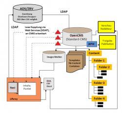 Freie Software, Freie Files @ Freier-Content.de | OpenSource Software News - Foto: Anbindung OpenCms an Liferay Portal - Architekturbild.