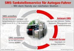 Autogas / LPG / Flüssiggas | Foto: Autogas-SMS.de.