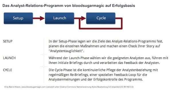 Rheinland-Pfalz-Info.Net - Rheinland-Pfalz Infos & Rheinland-Pfalz Tipps | Ablauf des AR-Programms