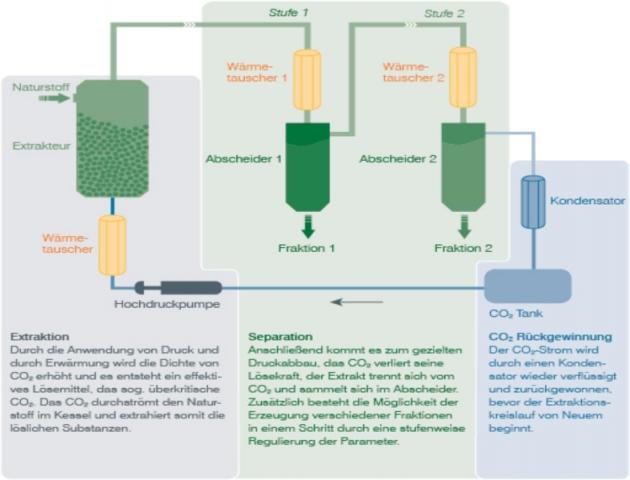 Sachsen-Anhalt-Info.Net - Sachsen-Anhalt Infos & Sachsen-Anhalt Tipps | CO2-Extraktion: Das Verfahren