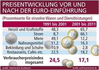 Restaurant Infos & Restaurant News @ Restaurant-Info-123.de | Grafik: wolf-heiztechnik.de (No. 4649)