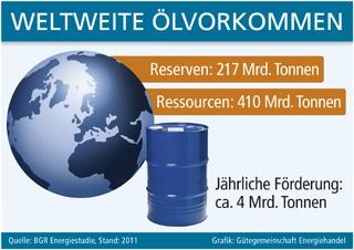 Grafik: Gütegemeinschaft Energiehandel (No. 4650)