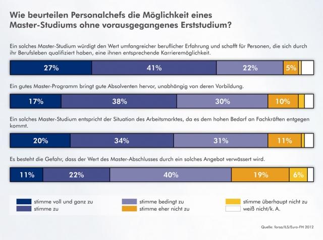 E-Learning Infos & E-Learning Tipps @ E-Learning-Infos.de | Wie beurteilen Personalchefs die Möglichkeit eines Master-Studiums ohne vorausgegangenes Erststudium?
