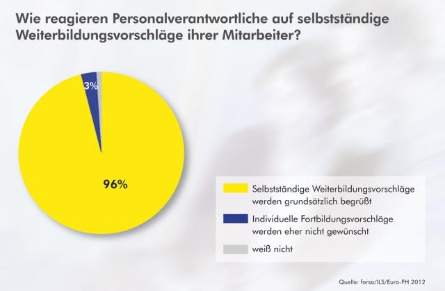 Stuttgart-News.Net - Stuttgart Infos & Stuttgart Tipps | Wie reagieren Personalverantwortliche auf selbstständige Weiterbildungsvorschläge ihrer Mitarbeiter?