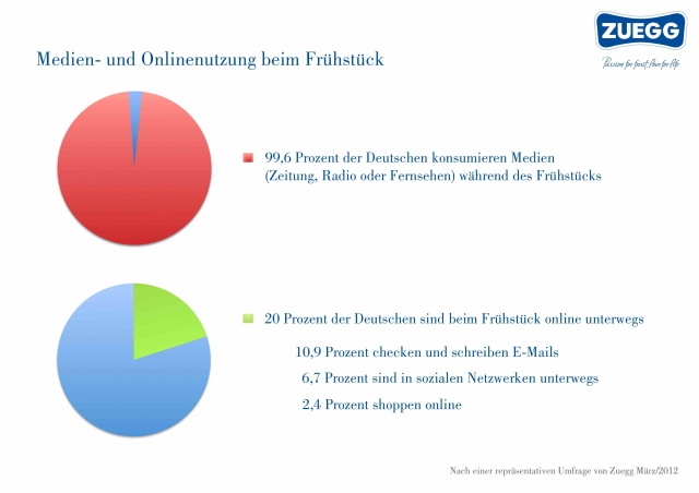 Medien-News.Net - Infos & Tipps rund um Medien | Medien- und Onlinenutzung beim Frühstück (Zuegg Umfrage 03/12)