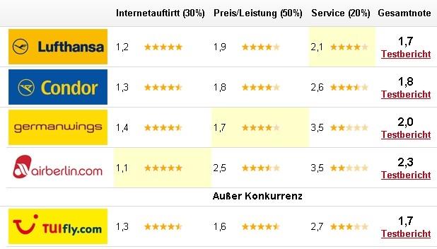 Hamburg-News.NET - Hamburg Infos & Hamburg Tipps | Getestet.de-Testergebnis im Überblick