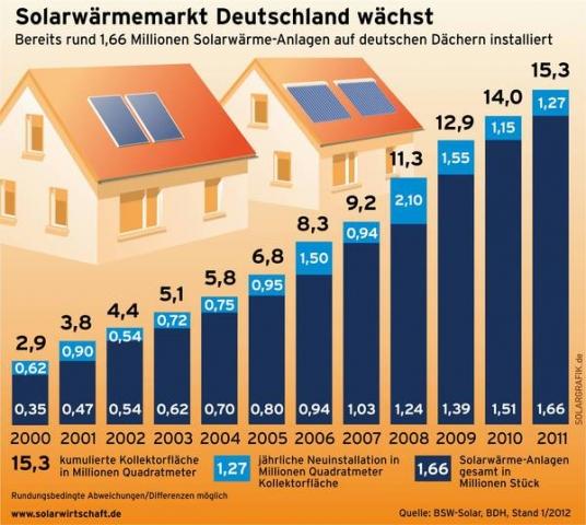 Alternative & Erneuerbare Energien News: Solarwärmemarkt Deutschland wächst