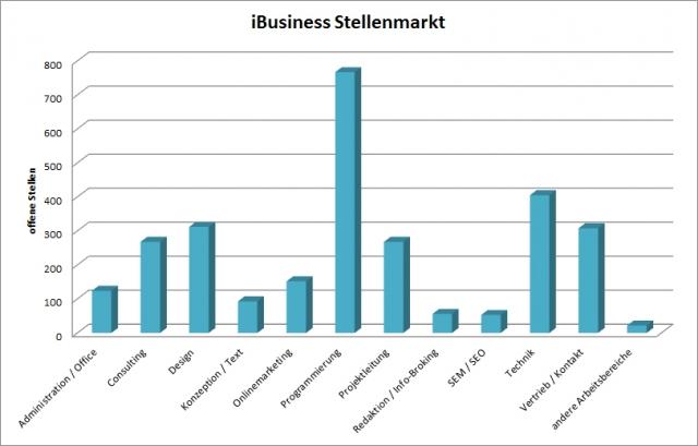 Berlin-News.NET - Berlin Infos & Berlin Tipps | iBusiness Stellenmarkt: Programmierer am meisten gesucht.