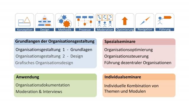 Berlin-News.NET - Berlin Infos & Berlin Tipps | Seminarreihe Organisationsgestaltung auf Basis des Organisationsdesign 2.0