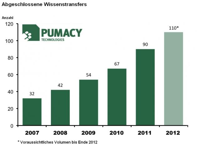 App News @ App-News.Info | Abgeschlossene Wissenstransfers der Pumacy Technologies AG