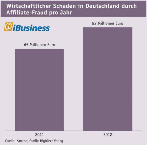 Shopping -News.de - Shopping Infos & Shopping Tipps | Wirtschaftlicher Schaden in Deutschland durch Affiliate-Fraud pro Jahr