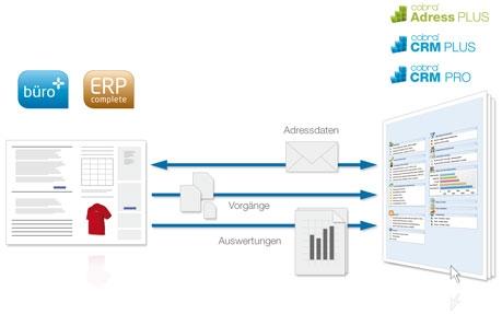 Einkauf-Shopping.de - Shopping Infos & Shopping Tipps | cateno CRM-Integration - Schnittstelle zwischen cobra CRM und microtech ERP