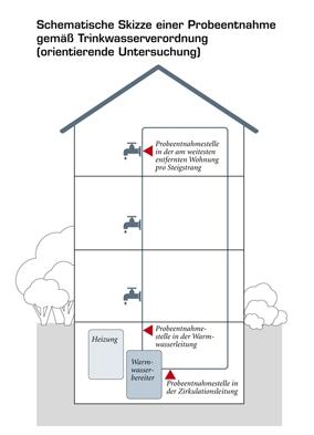 Technik-247.de - Technik Infos & Technik Tipps | Gemäß TrinkwV entnimmt Minol an drei Stellen Proben: in der Warmwasserleitung kurz nach dem Warmwasserspeicher, in der Zirkulationsleitung kurz vor dem Warmwasserspeicher, und an der Zapfstelle in der Wohnung, die vom Speicher am weitesten entfernt ist.