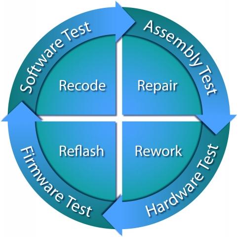 Testberichte News & Testberichte Infos & Testberichte Tipps | Beim Board-Bring-up werden im Rahmen eines iterativen Prozesses Baugruppen auf strukturelle Integrität getestet, Hardwareoperationen validiert sowie Firmware und Software getestet/validiert/debugged, bis der Prototyp für massenproduktionstauglich befunden