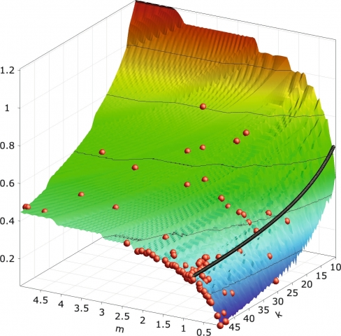 Oesterreicht-News-247.de - Österreich Infos & Österreich Tipps | Die Software optiSLang bietet bewährte Algorithmen für CAE-basierte Sensitivitätsanalysen, Optimierungen und Robustheitsbewertungen (Bild: Dynardo).