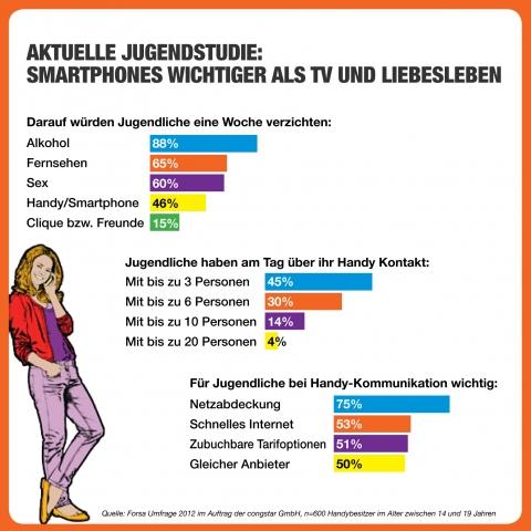 Duesseldorf-Info.de - Düsseldorf Infos & Düsseldorf Tipps | Aktuelle Jugendstudie: Smartphones wichtiger als TV und Liebesleben