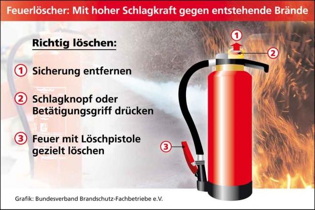 Sport-News-123.de | Rund 90 Prozent aller Wohnungsbrände können mit einem Feuerlöscher bereits in der Entstehungsphase gelöscht werden