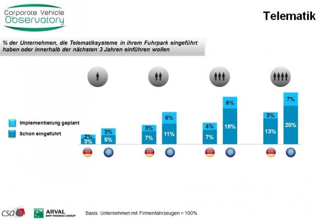 Europa-247.de - Europa Infos & Europa Tipps | CVO Barometer 2012: Telematik