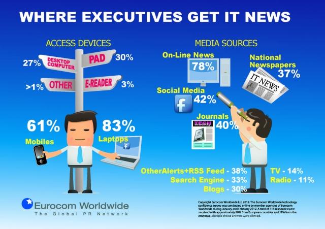 Übersicht zur Mediennutzung von Unternehmen im Technologiebereich.  (Bild: Eurocom Worldwide)