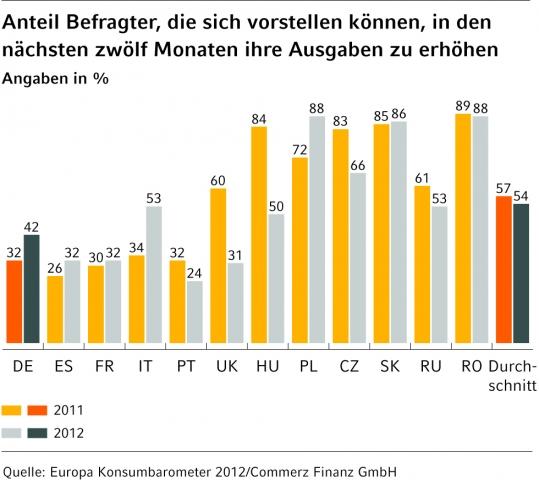 Tschechien-News.Net - Tschechien Infos & Tschechien Tipps | Deutsche wollen ihre Ausgaben erhöhen.