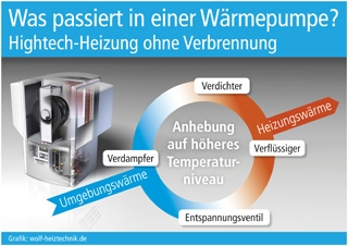Duesseldorf-Info.de - Düsseldorf Infos & Düsseldorf Tipps | Grafik: wolf-heiztechnik.de (No. 4678)