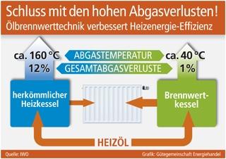 Duesseldorf-Info.de - Düsseldorf Infos & Düsseldorf Tipps | Grafik: Gütegemeinschaft Energiehandel (No. 4680)