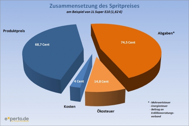 Brandenburg-Infos.de - Brandenburg Infos & Brandenburg Tipps | experto.de: Zusammensetzung des Spritpreises