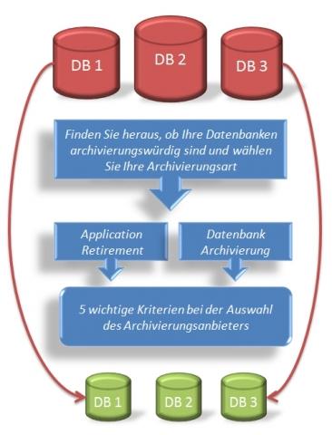 Wiesbaden-Infos.de - Wiesbaden Infos & Wiesbaden Tipps | Der Datenbank-Check von CSP hilft dabei, das komplexe Thema zu durchdringen (Grafik: CSP GmbH & Co. KG)