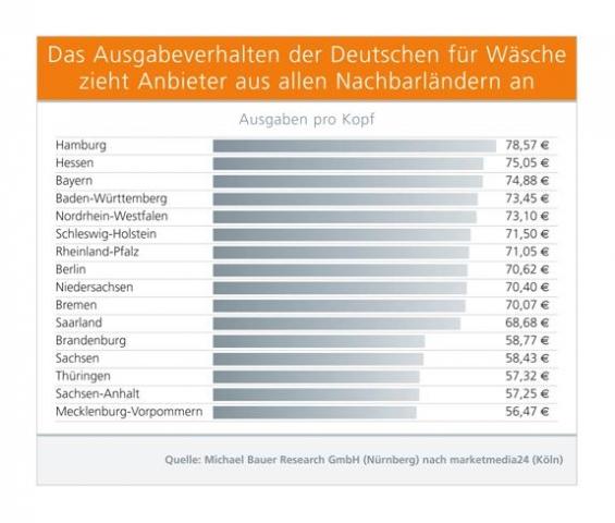 Erfurt-Infos.de - Erfurt Infos & Erfurt Tipps | Das Ausgabeverhalten der Deutschen für Wäsche zieht Anbieter aus allen Nachbarländern an