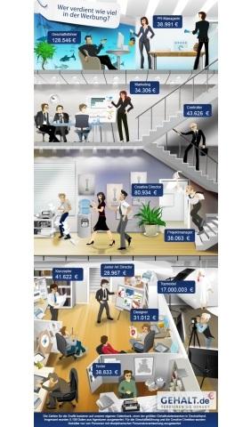 Hamburg-News.NET - Hamburg Infos & Hamburg Tipps | Gehalt in der Werbung