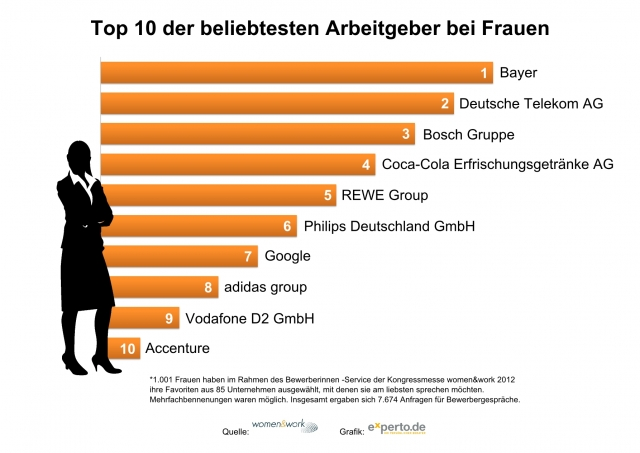 Duesseldorf-Info.de - Düsseldorf Infos & Düsseldorf Tipps | Top-10 der gefragtesten Arbeitgeber von Frauen