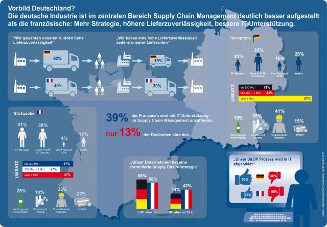 Vorbild Deutschland? Die deutsche Industrie ist im zentralen Bereich Supply Chain Management deutlich besser aufgestellt.