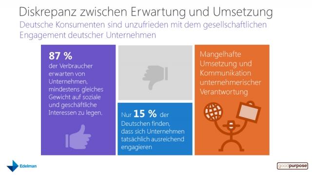 Hamburg-News.NET - Hamburg Infos & Hamburg Tipps | Infografik Diskrepanz_Edelman goodpurpose®-Studie 2012