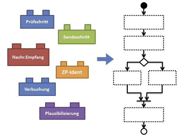 Berlin-News.NET - Berlin Infos & Berlin Tipps | SAP Common Layer bietet Prozessbearbeitung nach dem Baukastenprinzip