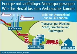 Duesseldorf-Info.de - Düsseldorf Infos & Düsseldorf Tipps | Grafik: Gütegemeinschaft Energiehandel (No. 4702)