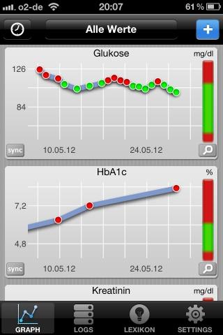 App News @ App-News.Info | Durch die Medizin-App Laborwerte Diabetes, die über 30 Laborwerte enthält, haben Nutzer einen umfassenden Überblick über ihre persönlichen, Diabetes-spezifischen Blutwerte.