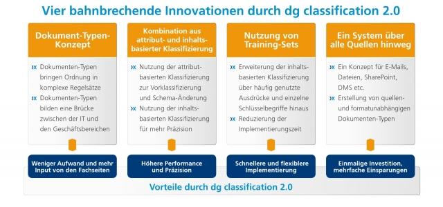 Vier bahnbrechende Innovationen in der Klassifizierung