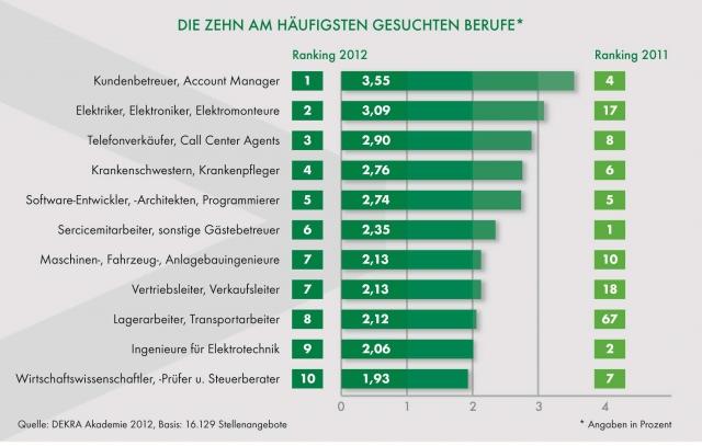 Europa-247.de - Europa Infos & Europa Tipps | Die zehn am häufigsten gesuchten Berufe