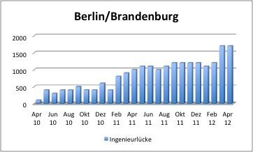 Brandenburg-Infos.de - Brandenburg Infos & Brandenburg Tipps | Quelle: VDI/IW