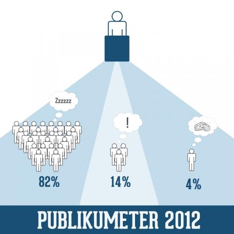Amerika News & Amerika Infos & Amerika Tipps | Publikumeter 2012