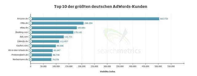 London-News.Info - London Infos & London Tipps | Die Top Ten der größten deutschen AdWords-Kunden im Detail
