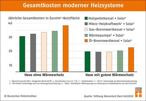Alternative & Erneuerbare Energien News: Bei ungedämmten Immobilien spart man mit einer Holzpelletheizung kombiniert mit einer Solaranlage das meiste Geld.