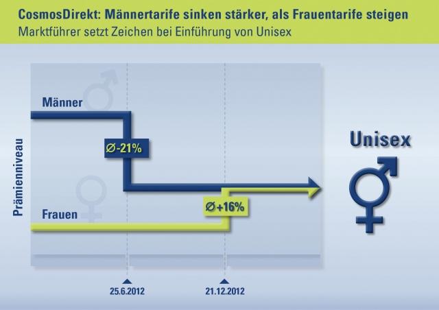 Saarbruecken-Info.de - Saarbrücken Infos & Saarbrücken Tipps | CosmosDirekt: Männertarife sinken stärker, als Frauentarife steigen