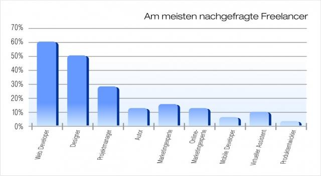 News - Central: Web-Entwickler zählen zu den gefragtesten Freelancern bei Unternehmen. Das zeigt eine aktuelle Umfrage der führenden Plattform für Onlinearbeit, Elance