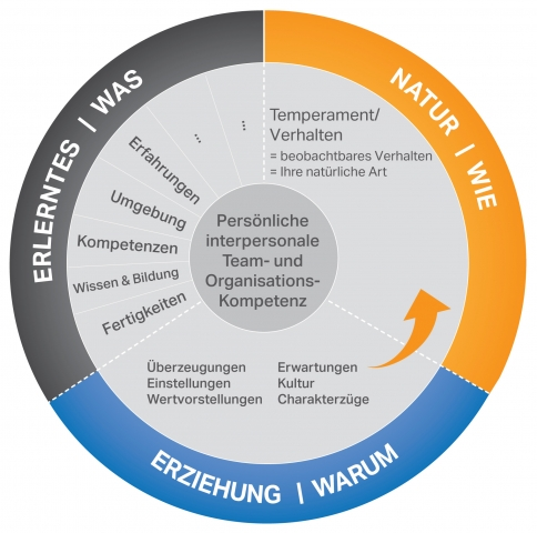 Hardware Infos & Hardware Tipps @ Hardware-News-24/7.de | Welche Skills muss ein IT-Lösungsverkäufer haben? Das Spektrum ist sehr vielfältig und lässt sich am besten in Teams abbilden. (Bild: evolutionplan GmbH)