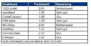 Gutscheine-247.de - Infos & Tipps rund um Gutscheine | Übersicht ETF-Sparplantest 2012