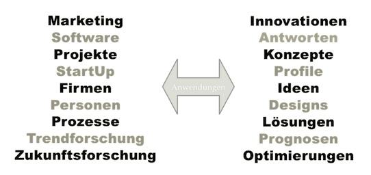 E-Learning Infos & E-Learning Tipps @ E-Learning-Infos.de | Die NEURONprocessor Schwarmintelligenz mit ihren vielen Anwendungsmöglichkeiten