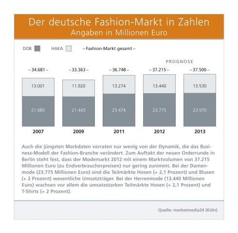 Erfurt-Infos.de - Erfurt Infos & Erfurt Tipps | Der deutsche Fashion-Markt in Zahlen