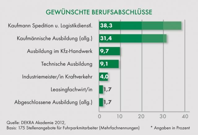 Stuttgart-News.Net - Stuttgart Infos & Stuttgart Tipps | Gewünschte Berufsabschlüsse von Mitarbeitern im Fuhrparkmanagement