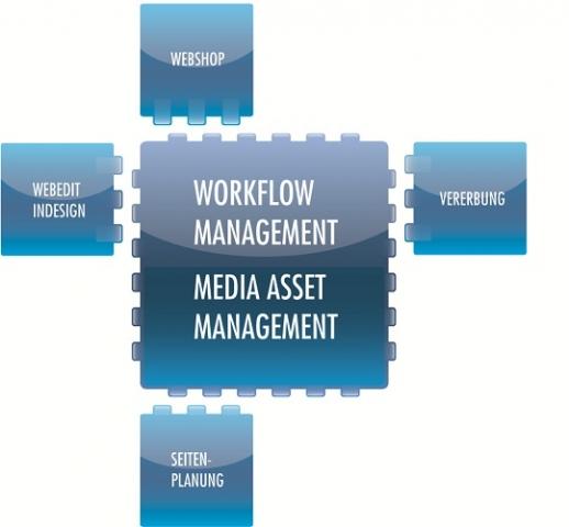 Zur effizienten Abwicklung Ihrer Medienproduktion stellen wir Ihnen mit CODIN® sechs Module zur Verfügung.